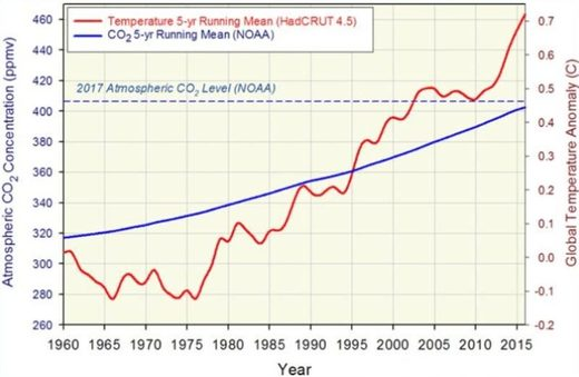 NOAA CO2 and global temps graph