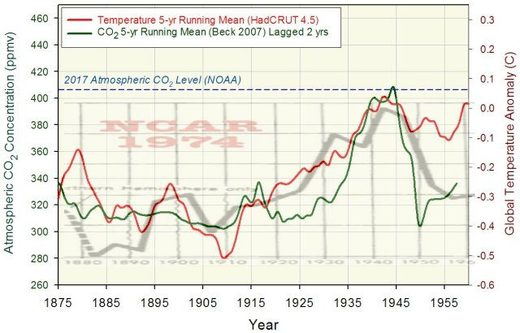 Beck E-G (2007) 180 Years of atmospheric CO2 gas analysis by chemical methods.