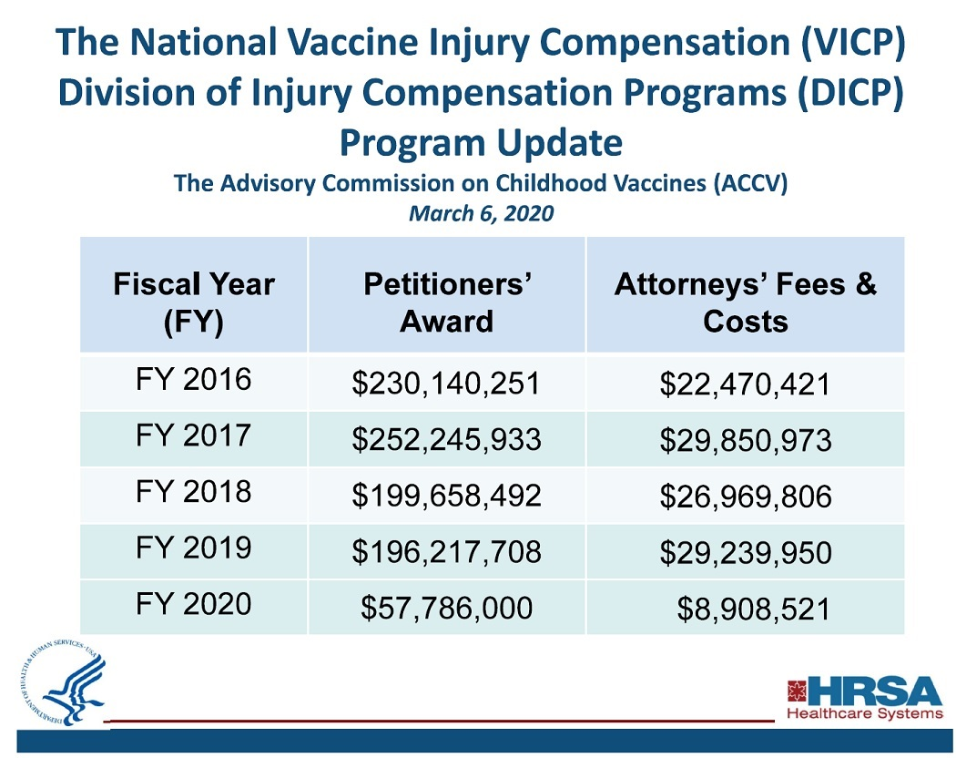 the US government paid over $57 million for vaccine injuries and deaths till March 2020 alone