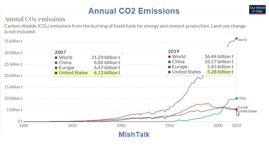 Annual CO2 Emissions2