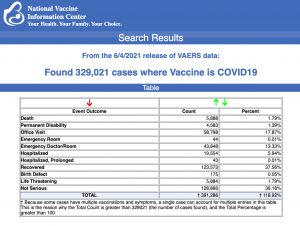 From the 6/4/2021 release of VAERS data.